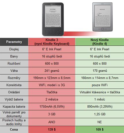 Porovnání čtečky amazon Kindle 4 a Kindle 3 Keyboard