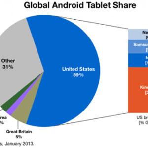 Tablety Kindle Fire zabírají na americkém trhu 37%