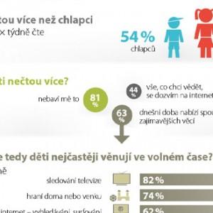 Průzkum - České děti jako čtenáři