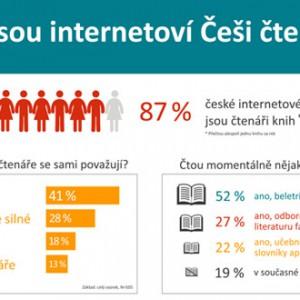 Jací jsou Češi čtenáři a jak si vedou e-knihy?