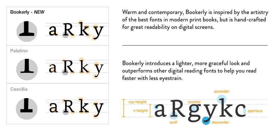 Nové písmo Kindle Bookerly